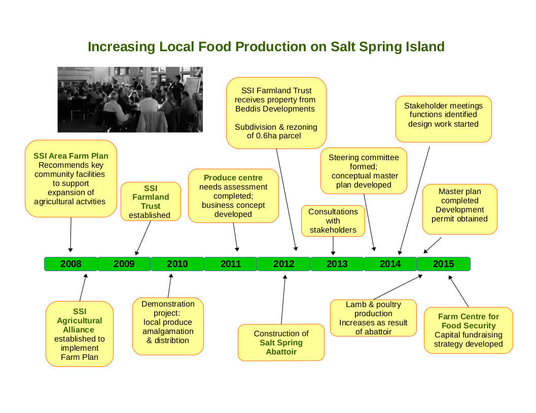 increasing-local-food-production-on-ssi
